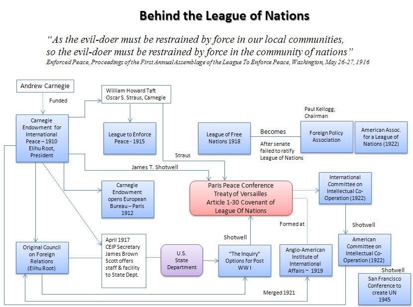 league of nations structure - photo #7