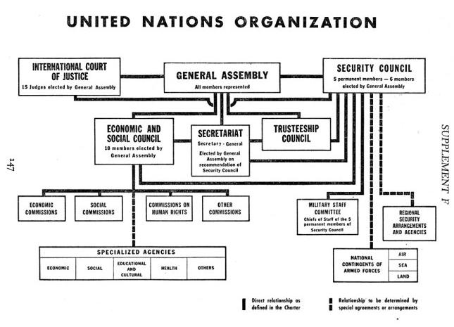Essays on united nations organisation
