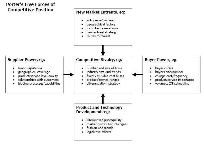 porters 5 forces 4 essay Porter's 5 forces introduction the model of the five competitive forces was developed by michael e porter in his porters 5 forces essay.